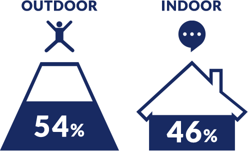 OUTDOOR54% INDOOR46%